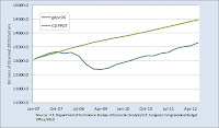 Chart of the output gap through the Lesser Depression so far, real GDP versus potential GDP