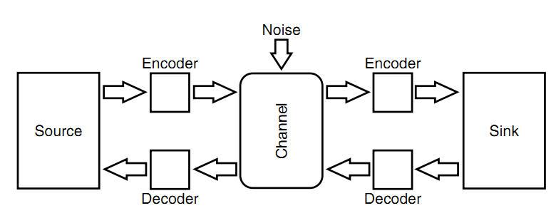 Model dan Teori Komunikasi