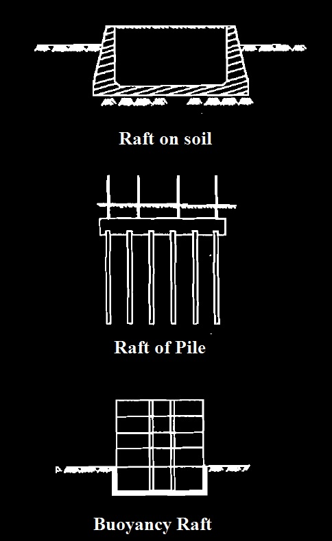Types of raft foundation based on support condition