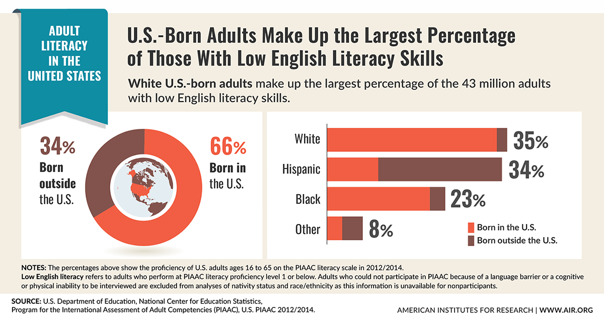 Adult Literacy in the United States #Infographic