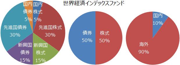 ファンド インデックス 全 世界 全世界株式インデックスファンド(投資信託)を比較!おすすめは?