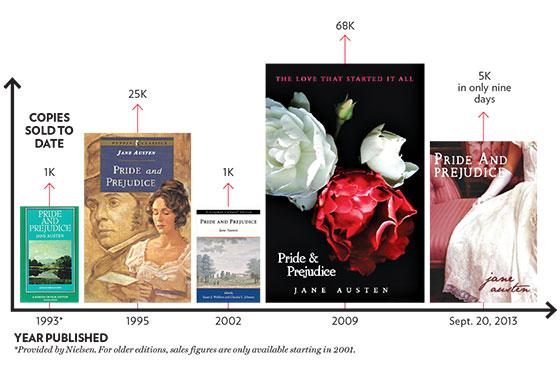 """Ventas de """"Orgullo y prejucio"""" de Jane Austen. Las ventas aumentan en 2009."""