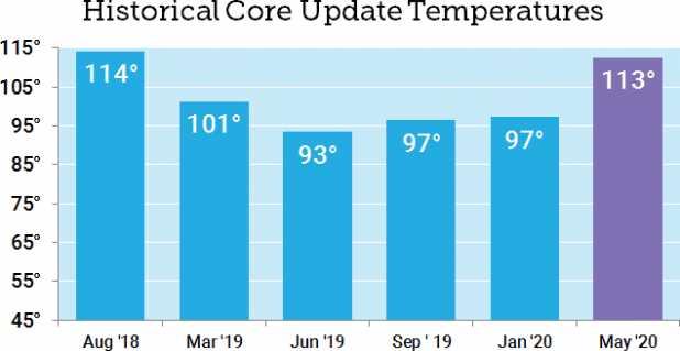 Moz Core Update