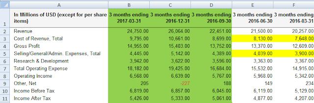 conditional formatting formulas table