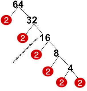 Pohon Faktor-Faktorisasi prima dari 64