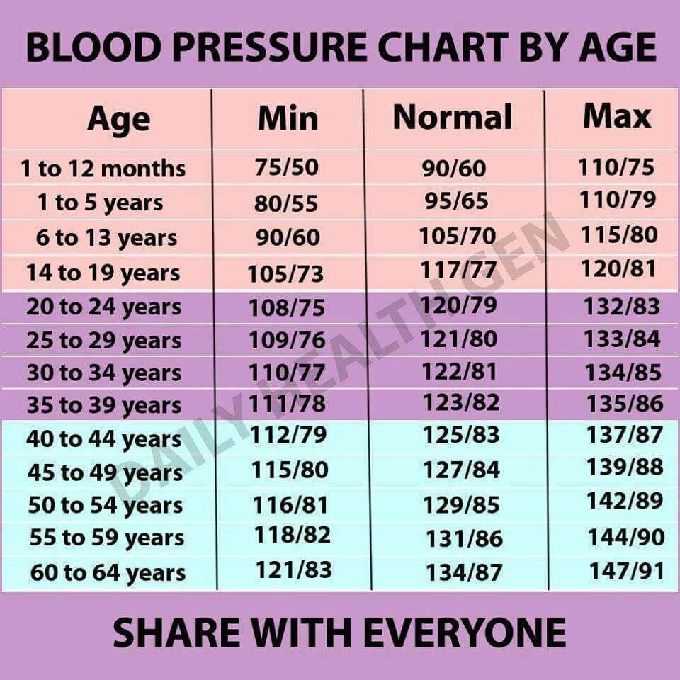 Blood Pressure Chart Age Denmarpulsar