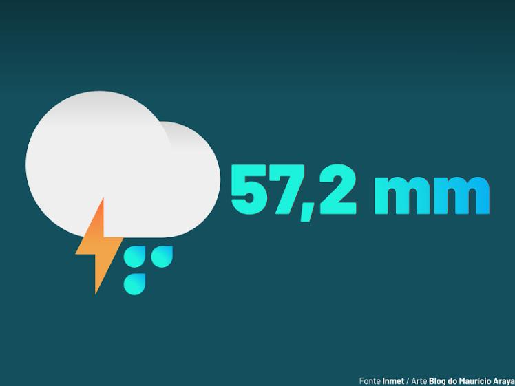 São Luís registra 5º maior volume de chuva do Brasil