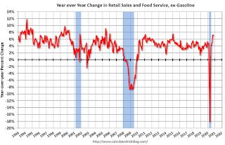 Cambio año tras año en las ventas minoristas