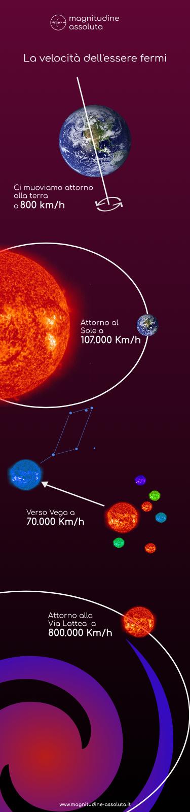 Illustrazione realizzata da magnitudine-assoluta.it che mostra la Velocità della Terra attraverso il sistema solare e la Via Lattea