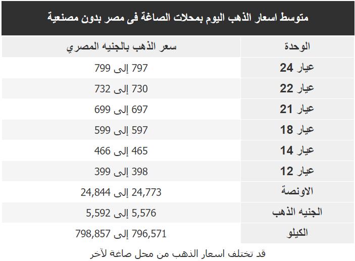 اسعار الذهب اليوم فى مصر Gold الجمعة 21 فبراير 2020