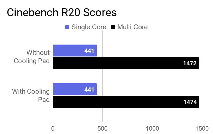 Lenovo IdeaPad S145 Cinebench score for with and without cooling pad.