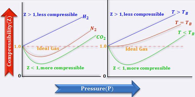 Grafico de desviaciones positivas y negativas de la ley de gases ideales