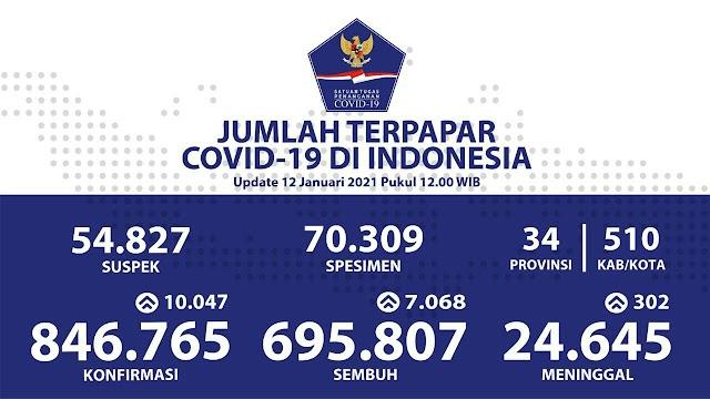 (12 Januari 2021) Jumlah Kasus Covid-19 di Indonesia