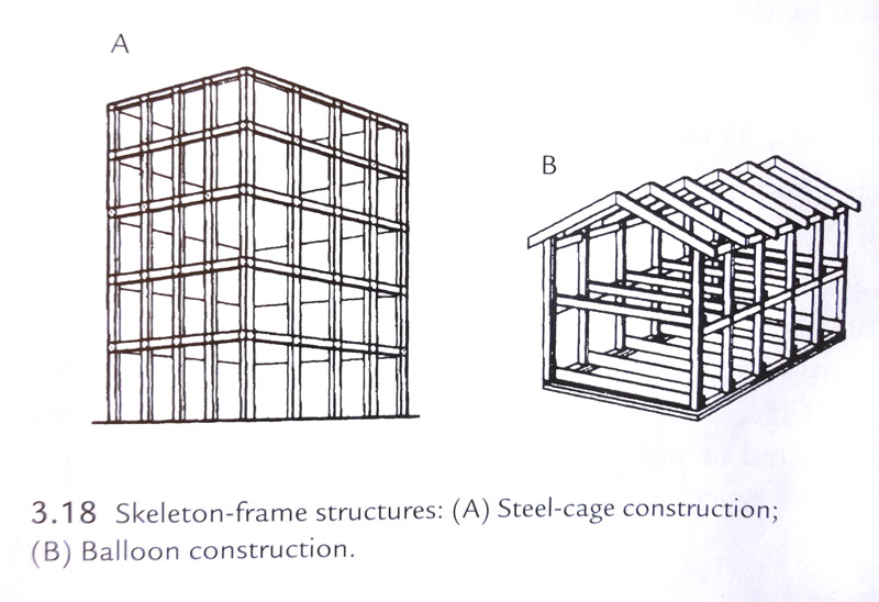 Skeletal Frame Construction Definition | Siteframes.co