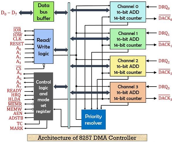 dma controller block diagram