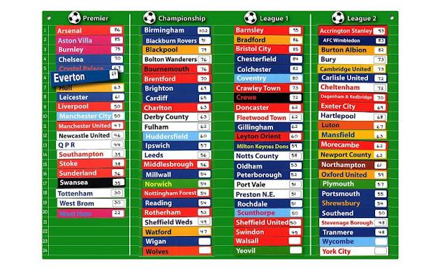 magnetic football charts