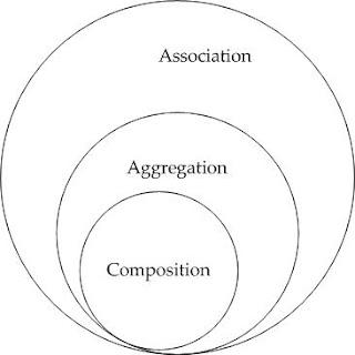 Associação, Composição e Agregação em C++