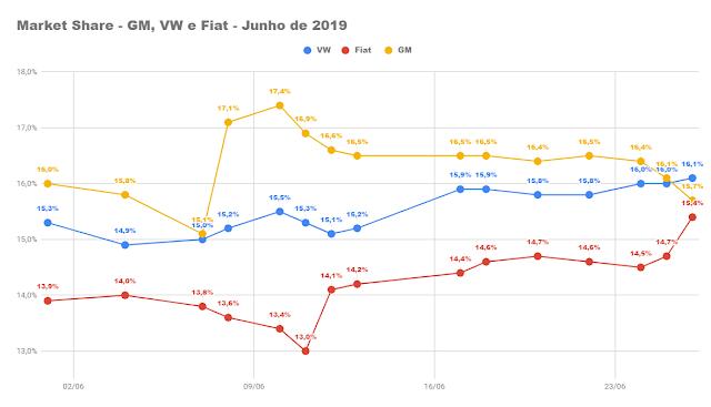 Volkswagen supera a GM e assume a liderança no Brasil; Fiat cresce no final de junho