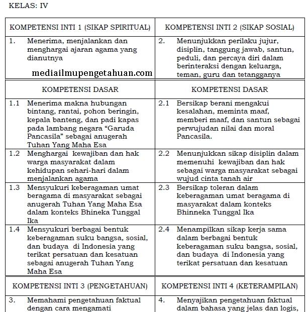 KI dan KD PPKn SD-MI Kelas 4 Semester 1-2 Kurikulum 2013
