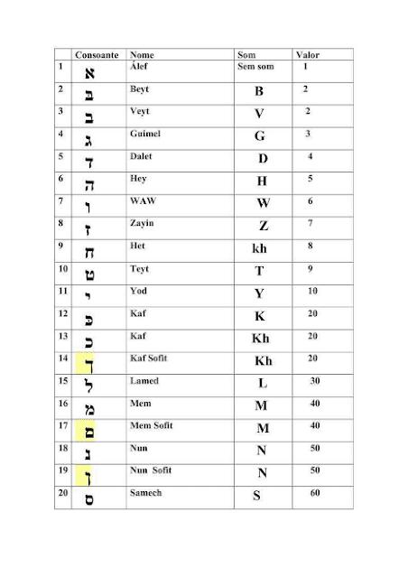 Letras do alfabeto hebraico