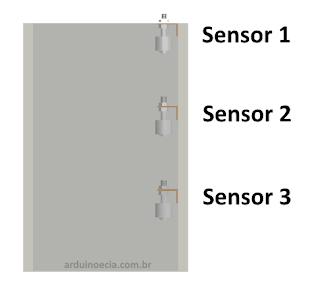 Sensores posicionados em uma caixa dágua