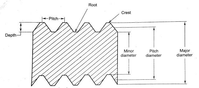 Threading Measurement System