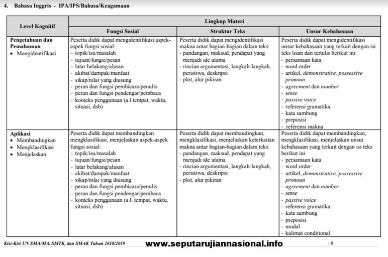 KISI KISI UJIAN NASIONAL BAHASA INGGRIS SMA JURUSAN BAHASA/IPA/IPS/KEAGAMAAN TH 2018-2019 gambar 1