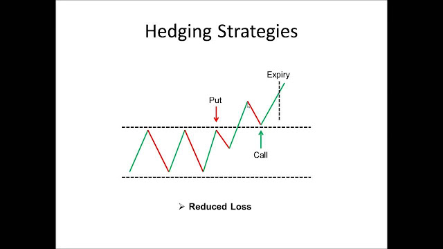 Binary Options Hedging Trading Strategy
