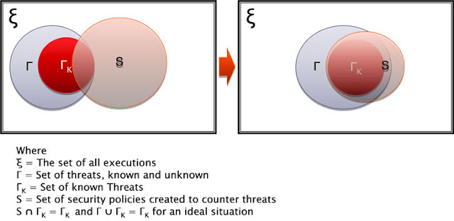 Figure 1. Threat—policy correlation.