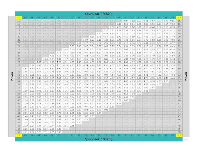 Tabela de relações para ratio inicial 1.7