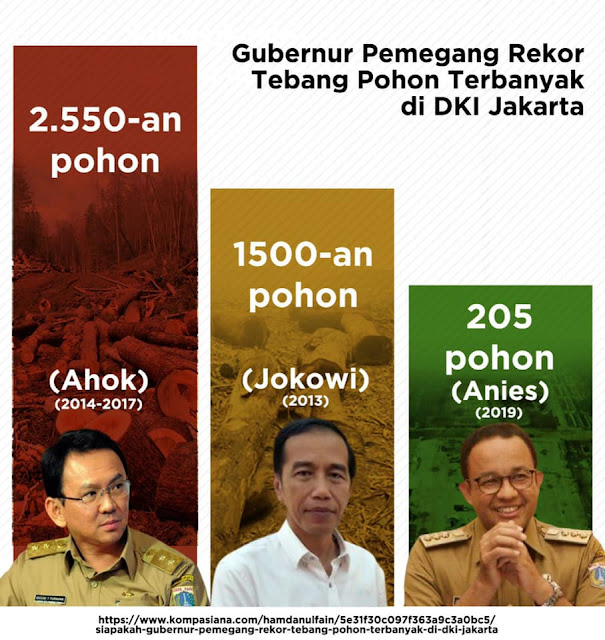 Dalam daftar gubernur Jakarta pemegang rekor pejabat yang menebang pohon terbanyak di masa pemerintahannya Anies baswedan adalah yang paling sedikit menebang pohon dibandingkan Jokowi dan Ahok.