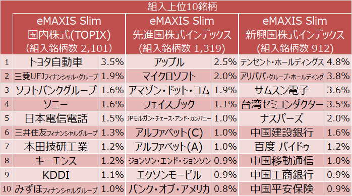 eMAXIS Slim 国内株式・先進国株式・新興国株式の組入上位10銘柄
