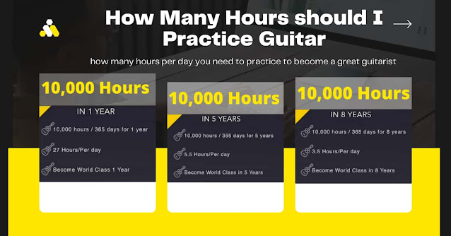 How Many Hours Should I Practice Guitar