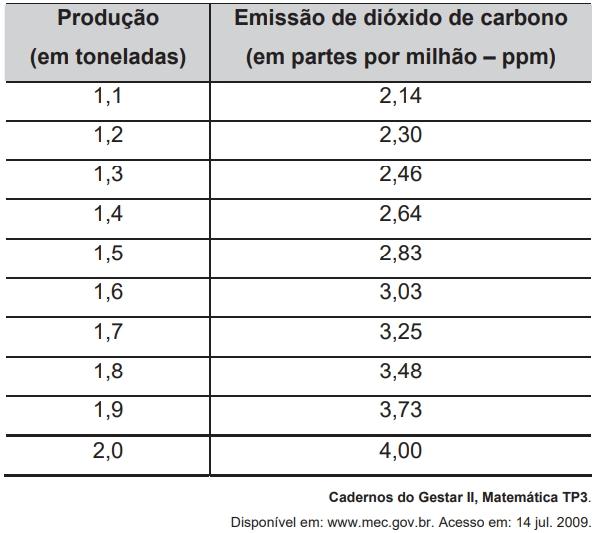 ENEM 2009: A tabela mostra alguns dados da emissão de dióxido de carbono de uma fábrica, em função do número de toneladas produzidas.