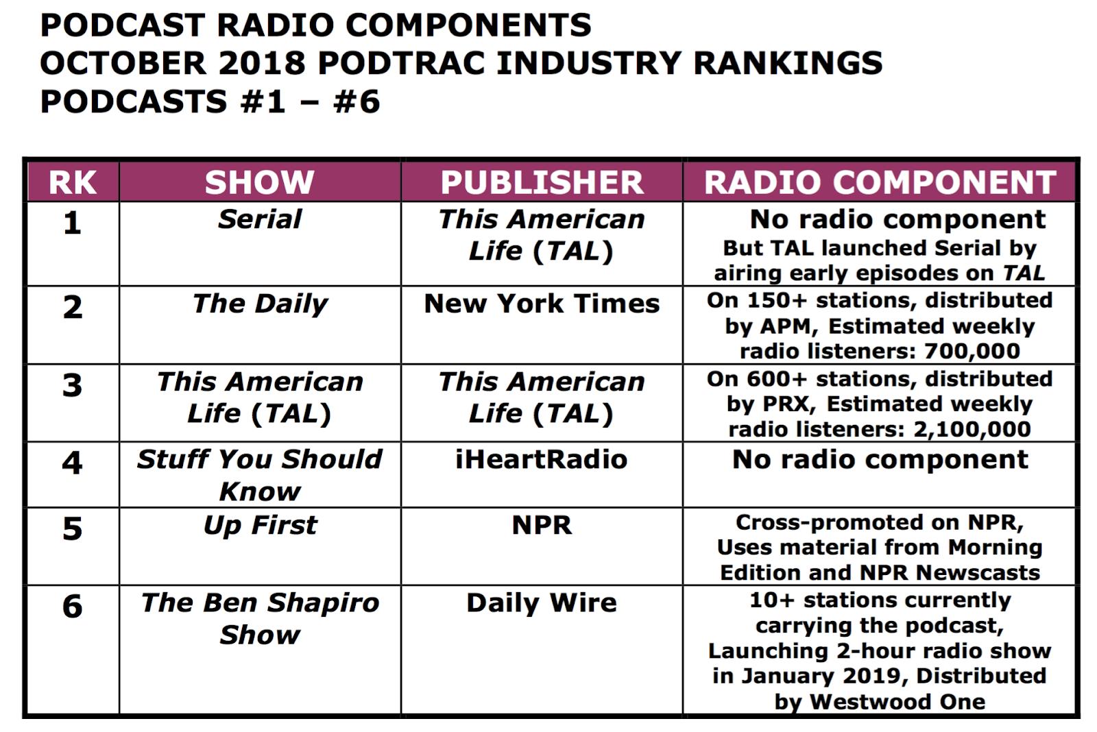 SPARK NEWS: PODCAST + RADIO = SUCCESS