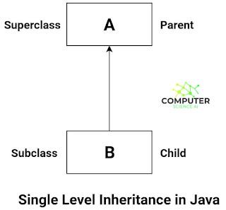 Java Single Inheritance