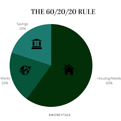 The 50/30/20 budget rule