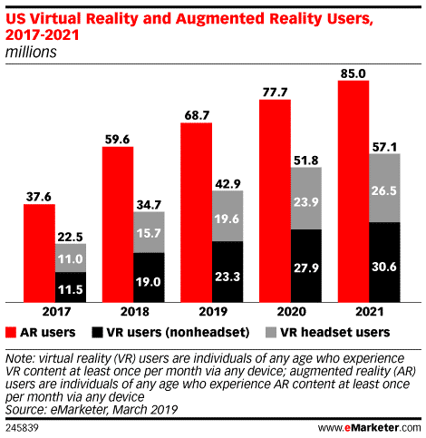 US VR and AR Users