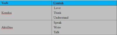 Part of Speech, Jenis, Fungsi dan Peranannya pada Kalimat