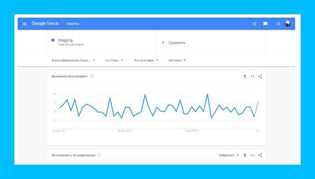 site Google Trends blogging search