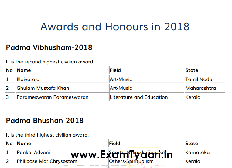 Awards and Honours 2018 PDF - All in One Categories • Exam