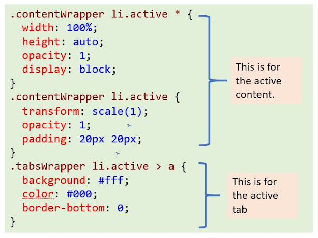 CSS code for the active tab and content