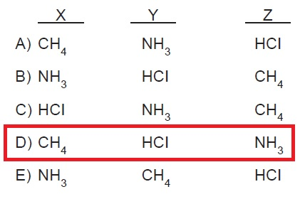 X, Y ve Z molekülleri için aşağıdaki bilgiler veriliyor