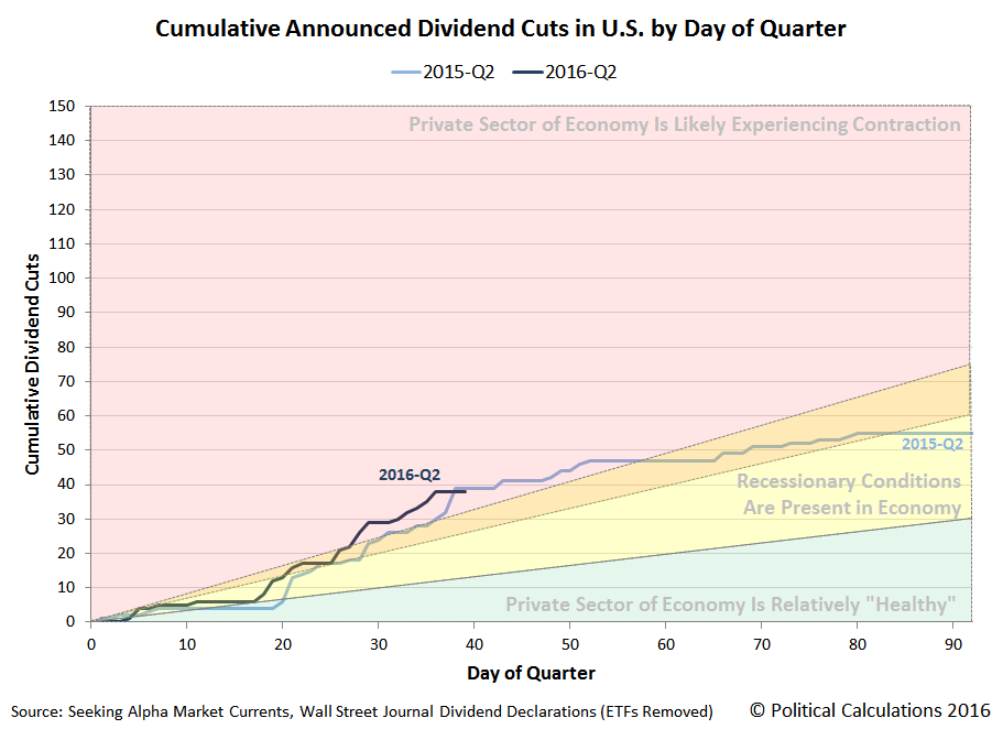 Cumulative Announced Dividend Cuts in U.S. by Day of Quarter, 2015-Q2 versus 2016-Q2, Snapshot on 2016-05-09