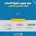 Coronavirus : Le bilan s'élève à 4252 cas confirmés 28/04/2020 16h00