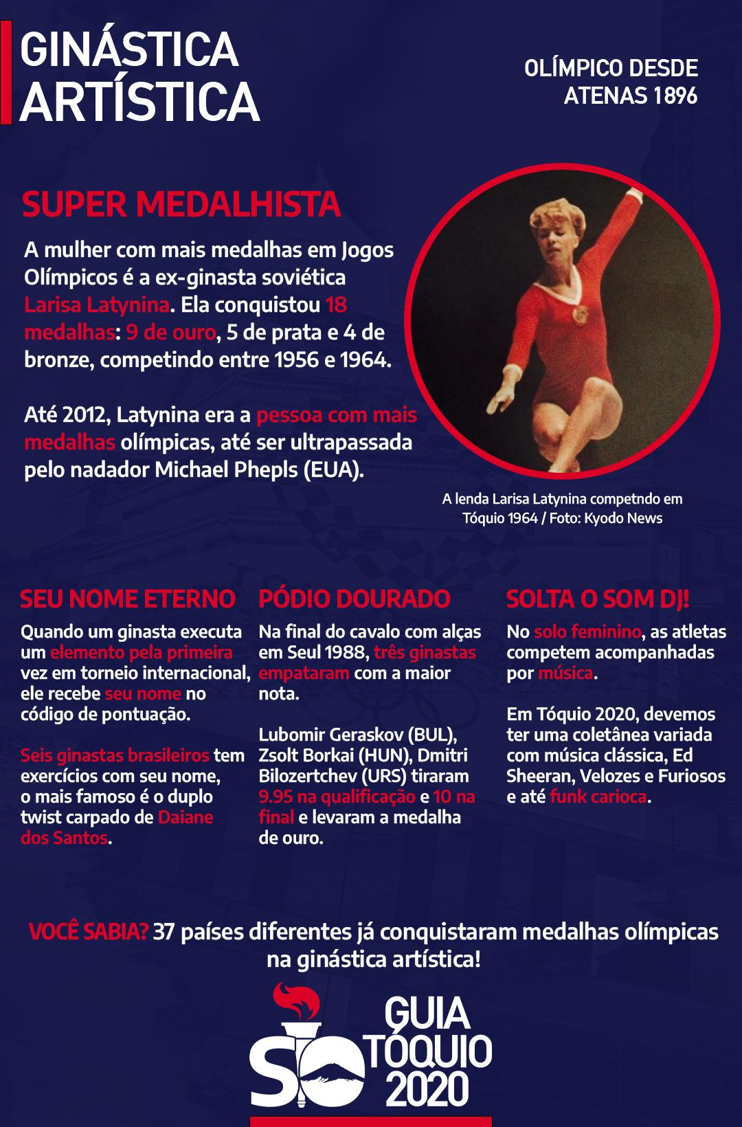 Maiores medalhistas ginástica artística Olimpíadas