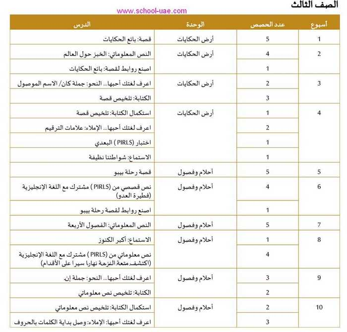 التوزيع الزمنى للخطة الفصلية مادة اللغة العربية للصف الثالث فصل ثالث 2020 الامارات