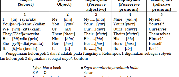 5. Kata Ganti Orang (Personal Pronoun) Dalam Bahasa Inggris