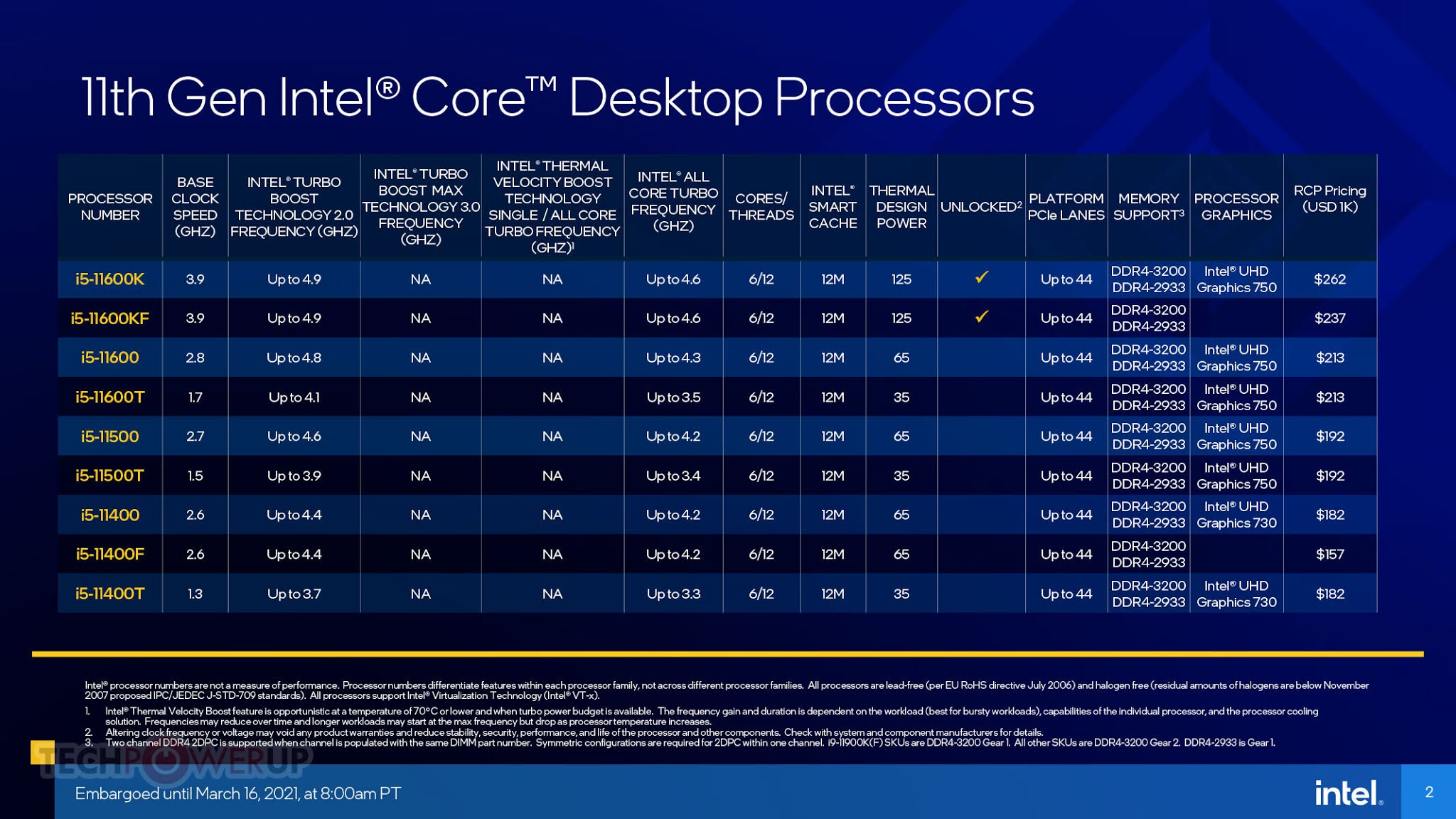 Intel 11th generation Core i5