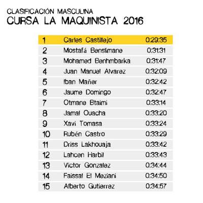 Clasificación Masculina Cursa La Maquinista 2016